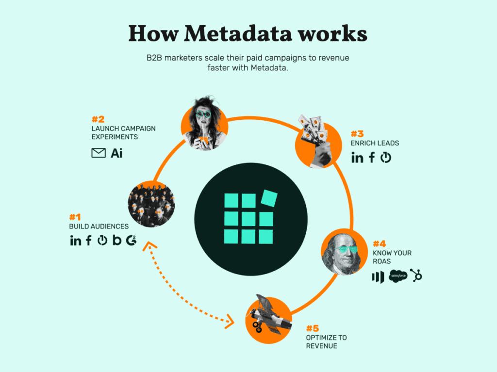 metadata how it works